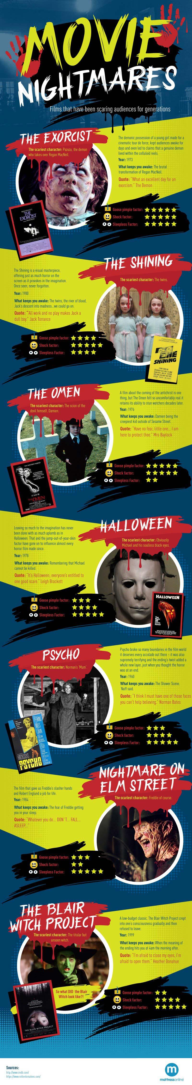 movie-nightmares-infographic-full