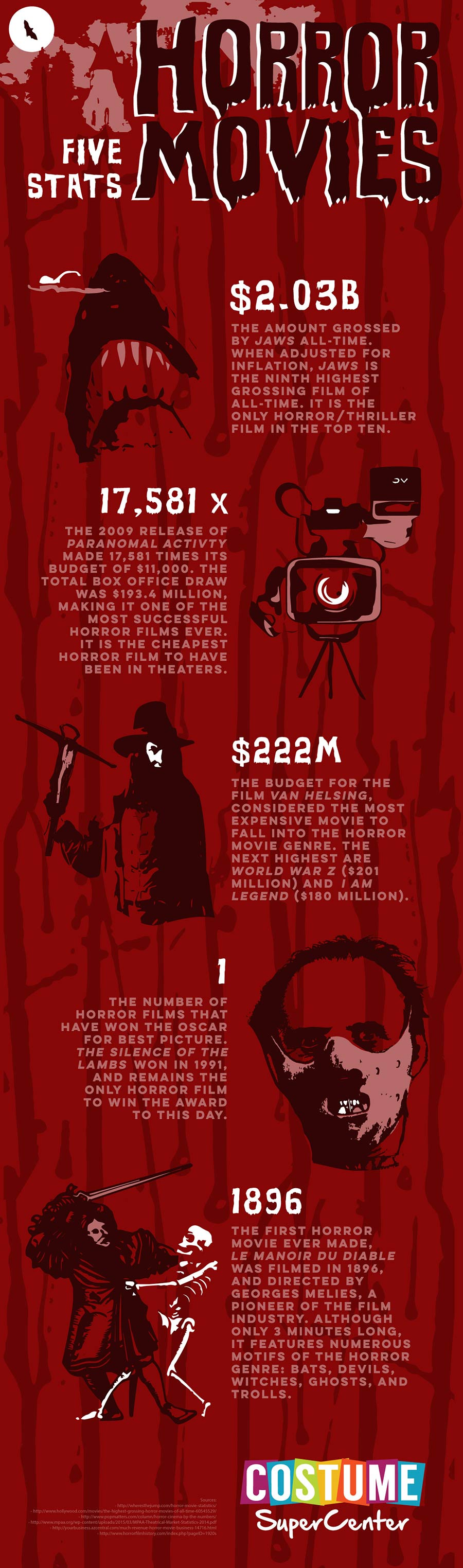 Horror-5-stats