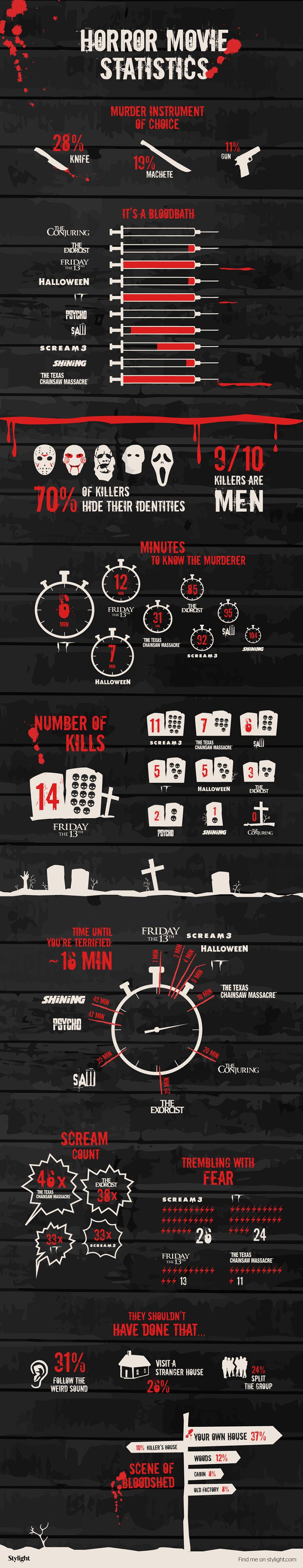 horror-movie-statistics-infographic-long